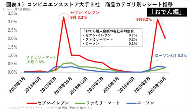 コンビニエンスストア大手3社 商品カテゴリ別レシート推移(おでん編)