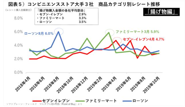 コンビニエンスストア大手3社商品カテゴリ別レシート推移(揚げ物編)