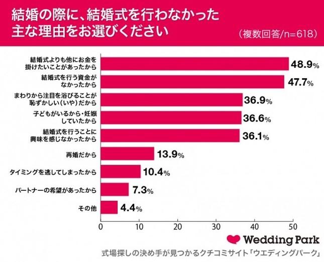 結婚の際に、結婚式を行わなかった主な理由をお選びください(ウエディングパーク調べ)