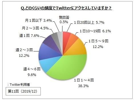 どのくらいの頻度でツイッターにアクセスしていますか?