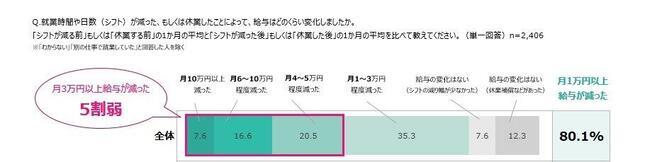 シフト減や休業による、給与の変化(図3)