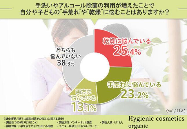 手洗い・アルコール除菌の頻度増による肌荒れの悩みについて