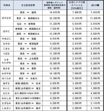 JR東日本が発表した、「お先にトクだ値スペシャル」の料金一覧