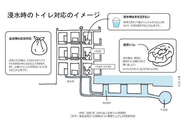 浸水時のトイレ対応のイメージ(加藤篤さん提供)