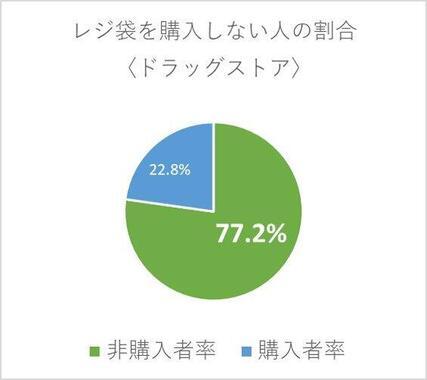 True Data調べ「レジ袋を購入しない人の割合〈ドラッグストア〉」