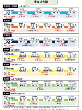 東海道方面の各路線の概要