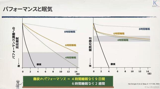 4時間・6時間睡眠では、パフォーマンスが下がる(図左)一方で、眠気を感じにくいこと(図右)も実験で報告されている(岡島准教授提供)