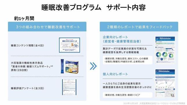 「睡眠改善プログラム」のサポート内容の一例