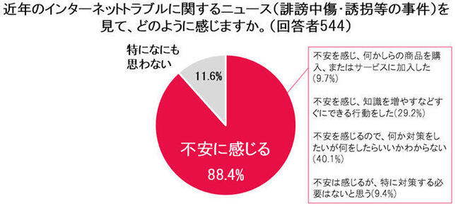 ネットトラブル関連のニュースを見て不安に感じる人は約9割