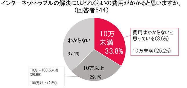 33.8%がトラブルの解決費用は「10万円未満」と考えている