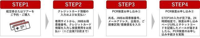 PCR検査の申し込み方法