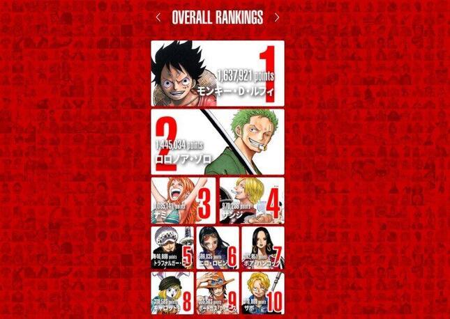 「第1回ONE PIECEキャラクター世界人気投票」(画像はワンピース公式サイトより)