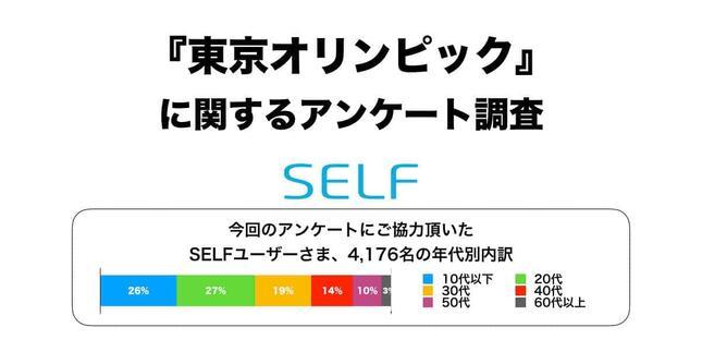 アプリ『SELF』内の「初期型ロボット」との会話で実施