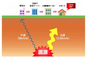 三洋ホームズ「緊急地震速報システム(予報)」(配信イメージ図)
