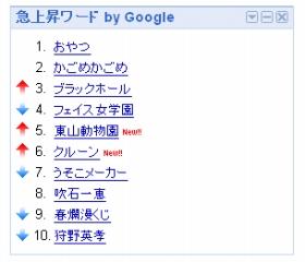 iGoogle「Google急上昇ワード」