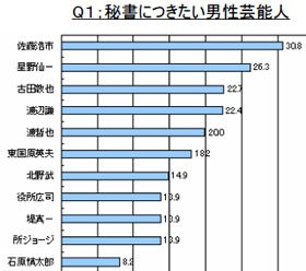 男性部門は4位渡辺謙、5位渡哲也。東国原知事は石原知事よりも秘書に人気だった