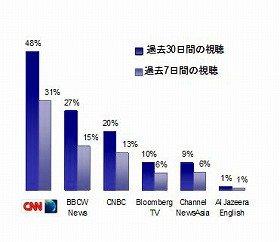 アジア太平洋地域「経営者」のニュース・ビジネスチャンネル視聴状況