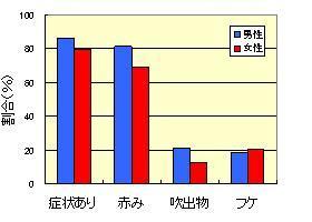 「頭皮観察結果」グラフ