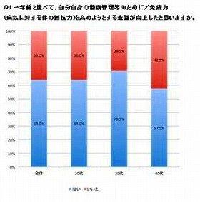 免疫力を高めたいという女性は多い(グラフ青部分)