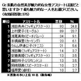 カーリングの「マリリン」本橋麻里選手はおしくも4位