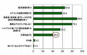 NEXCO東日本関東支社の調査では、「渋滞を避ける」がエコドライブにつながると回答した人は40.4%だった