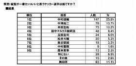 中村選手の圧倒的人気