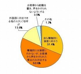 外国人客が来店したときに積極的な対応をする人は31.4%