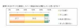 通常の半分のサイズと値段のスイーツを購入したい人は88.2%(江崎グリコ調べ)