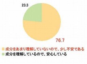 化粧品に含まれる成分「あまり理解していないので、少し不安」は76.7%