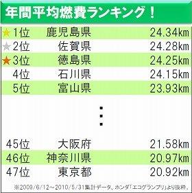 鹿児島と東京の差は約3.5km/l