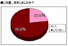 未婚女性の76.9%が「恋してない」