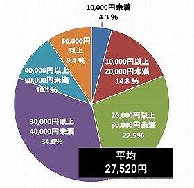 51.9%が「0円」