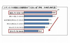 現在の「夫婦関係」の潤い度(FA) 40~50代妻(女性)/夫のスキンケア頻度