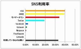 「最も利用頻度の高いSNS」でmixiがトップ