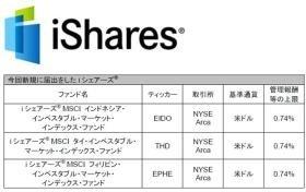 米ブラックロック・グループが展開するETFブランド「iシェアーズ」