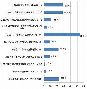 「家族に迷惑をかけたくない」54.8%も、具体的な準備を進める人は少数派