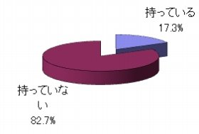 スマフォ所有者が17.3%に