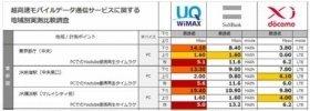 都内2カ所と横浜で計測した調査結果
