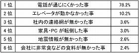 東日本大震災の直後、会社で最も不便だった事は何ですか?(対象:500 人)