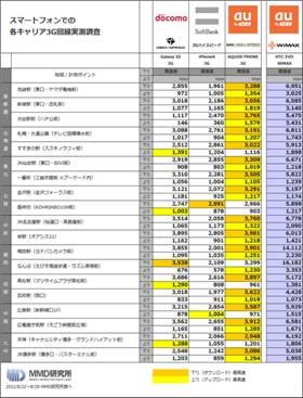 各エリアにおける3G回線速度調査結果一覧