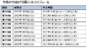 「TOEIC公開テスト」スケジュール