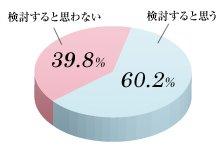 取引所FXユーザーの60.2%「新たなFX商品の購入を考えるユーザーが出る」