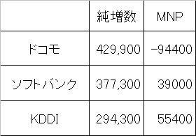 2011年12月の携帯電話新規契約数とMNP増減
