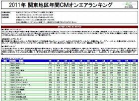 ACジャパンのCM量がダントツだ