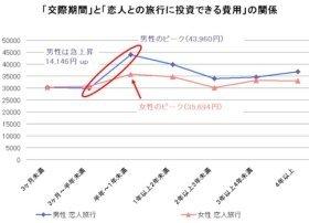 恋人と行く旅行の予算:平均は男性3万5611円、女性3万2559円