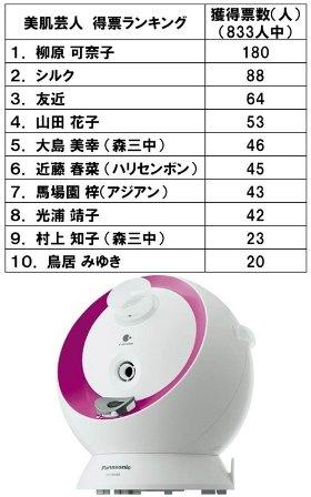 「美肌芸人アワード2011」投票ランキング結果(写真上)とナイトスチーマー「ナノケアEH-SA44」(写真下)