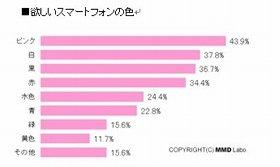 「ピンク」の人気は高い!