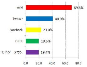 利用しているSNS「mixi」は69.9%、「ツイッター」は40.9%、「フェイスブック」は23.0%