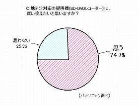 地デジ対応の録画機に買い換えたい人 74.7%