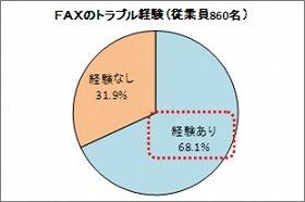 「FAXにおける業務上のトラブル」68.1%の従業員が経験アリ